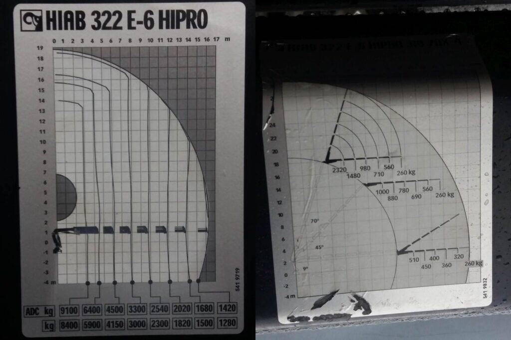 HIAB 322 E-6 Hipro tõstukauto, hüdrokraana